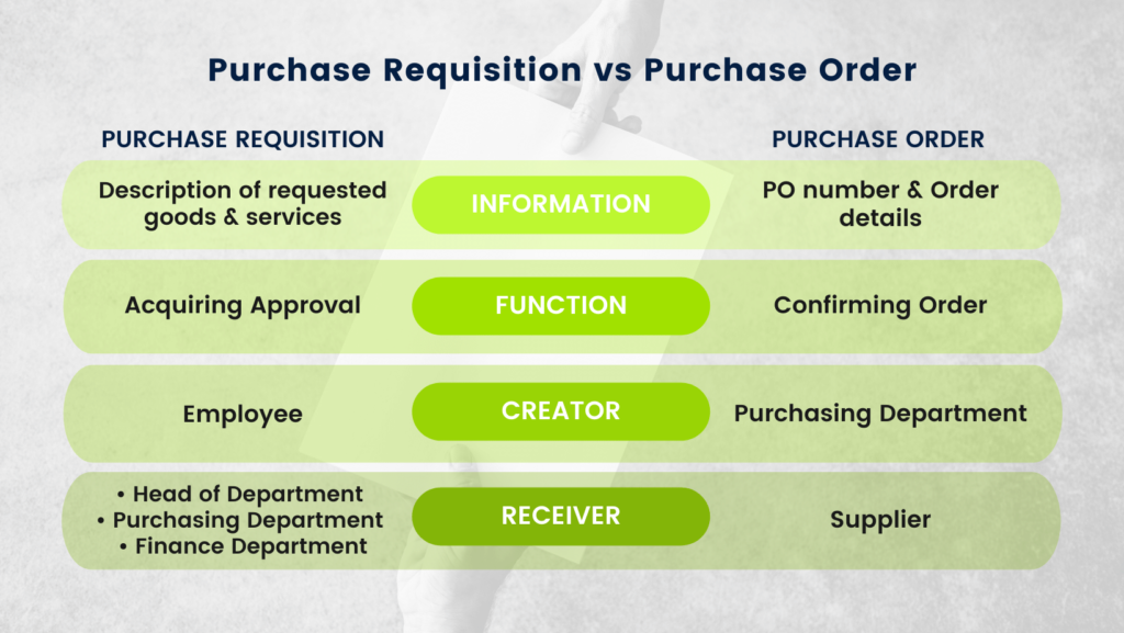 Table that depicts the difference between a Purchase Requisition and Purchase Order